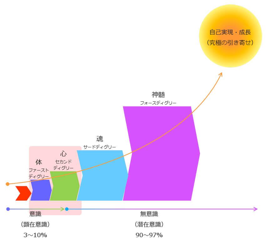 レイキの学び4つ段階図と自己実現(究極の引き寄せ)基礎講座