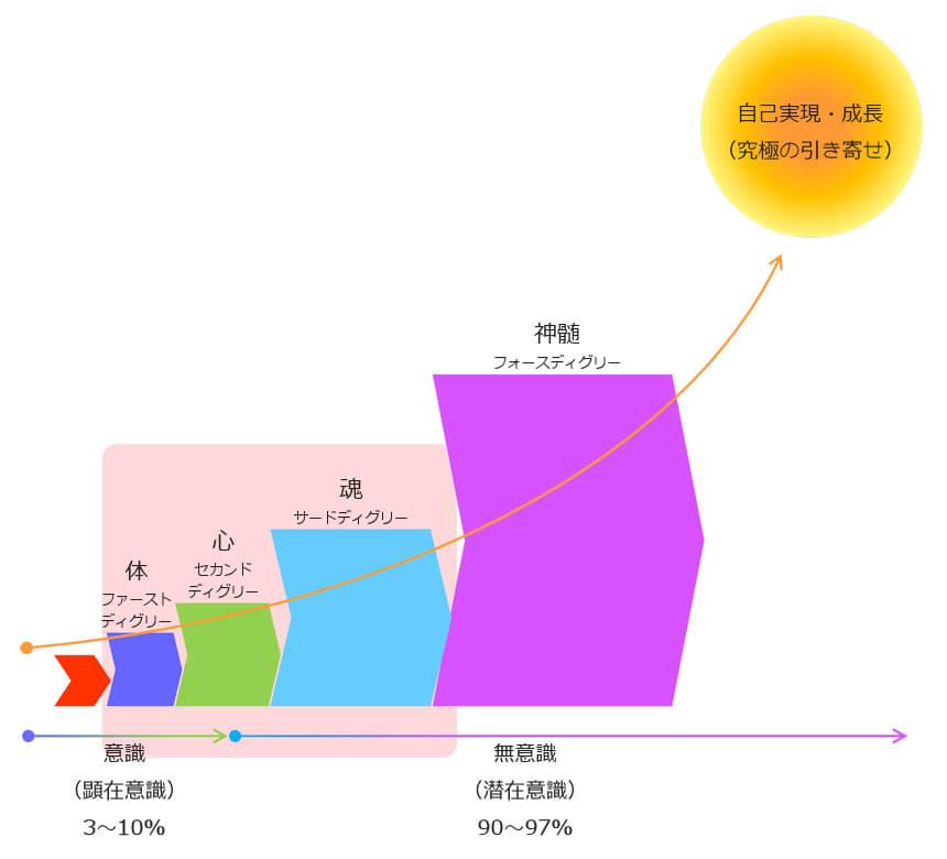 レイキの学び4つ段階図と自己実現(究極の引き寄せ)レイキヒーラー講座