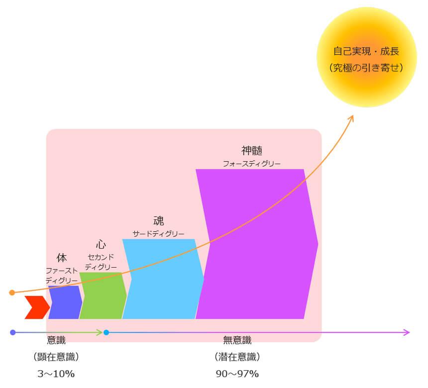 レイキの学び4つ段階図と自己実現(究極の引き寄せ)レイキ神髄講座