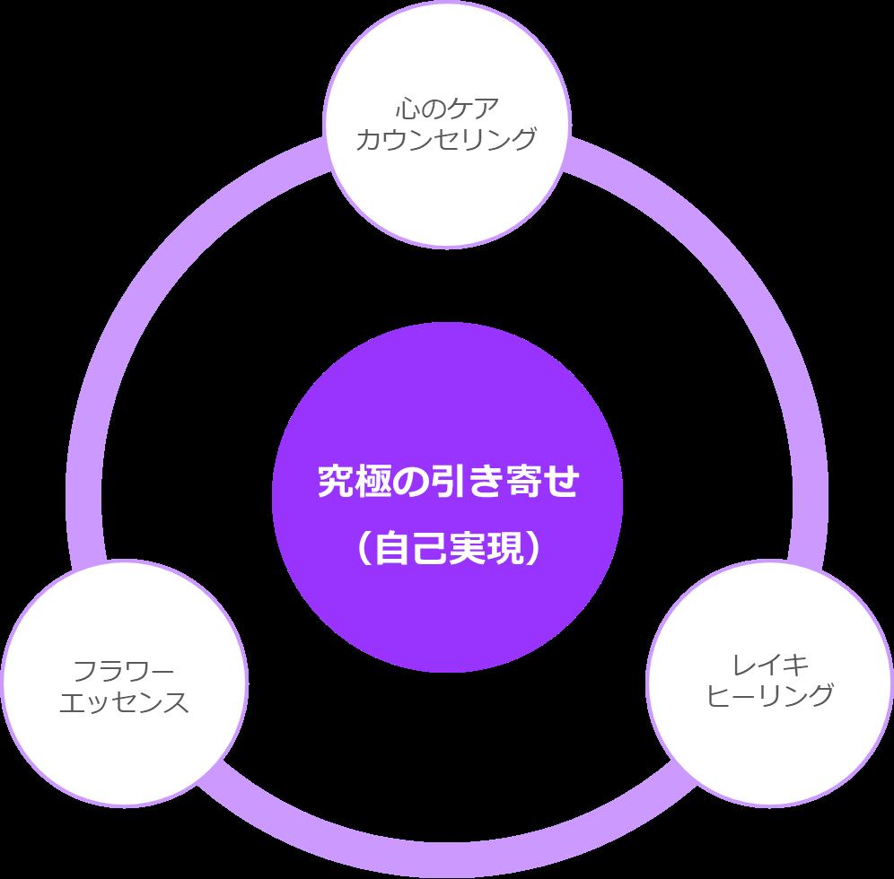 心のケアカウンセリング・レイキヒーリング・フラワーエッセンスの三位一体図